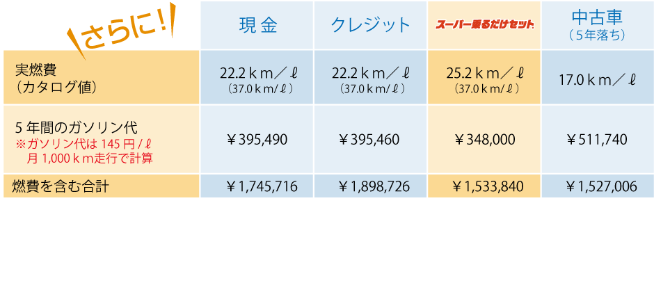 車の購入で車両購入費だけを見ていませんか? 実は本当に賢い方法は、本体の購入費だけでなく、 燃費・維持費・数年後の車体価値も考慮することです。  これを踏まえて、下の比較表を見てみましょう。